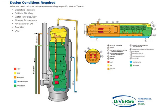 Different Types of Oil Treaters and Their Working PrincipleAspire Energy Resources Inc.