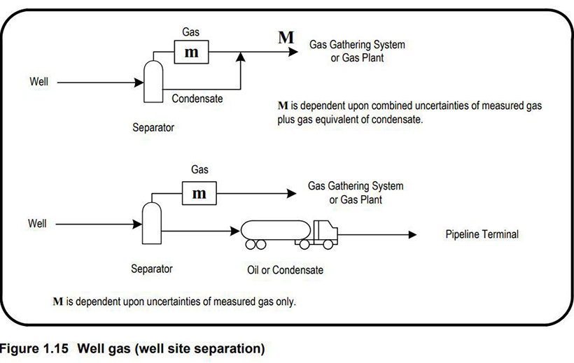 Figure 1.15 (Well Gas - Wellsite Separator)