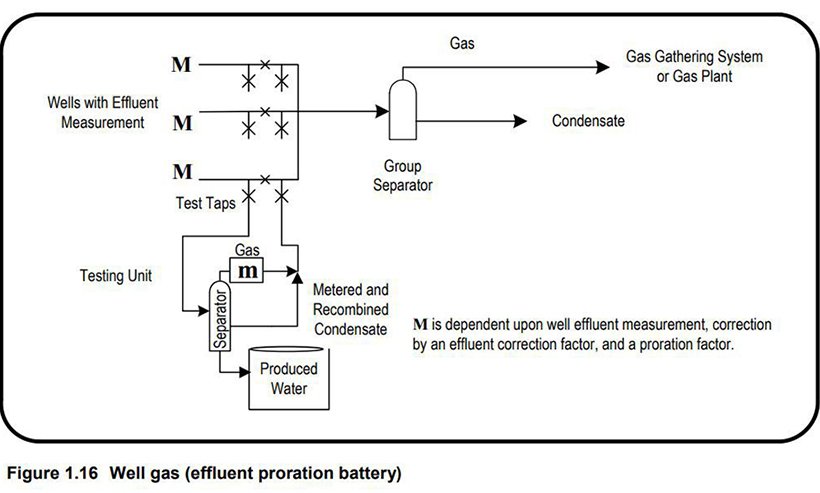 Figure 1.16 (Well Gas - Effluent Proration Battery)